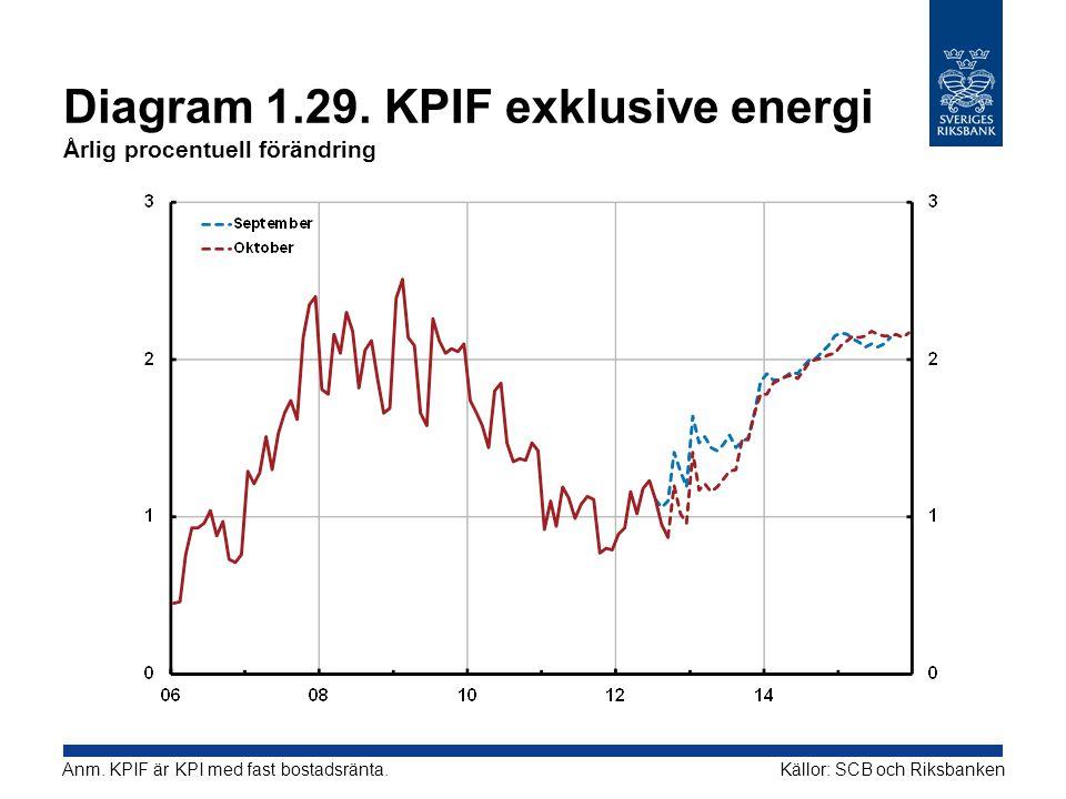 Diagram 1.29. KPIF exklusive energi Årlig procentuell förändring