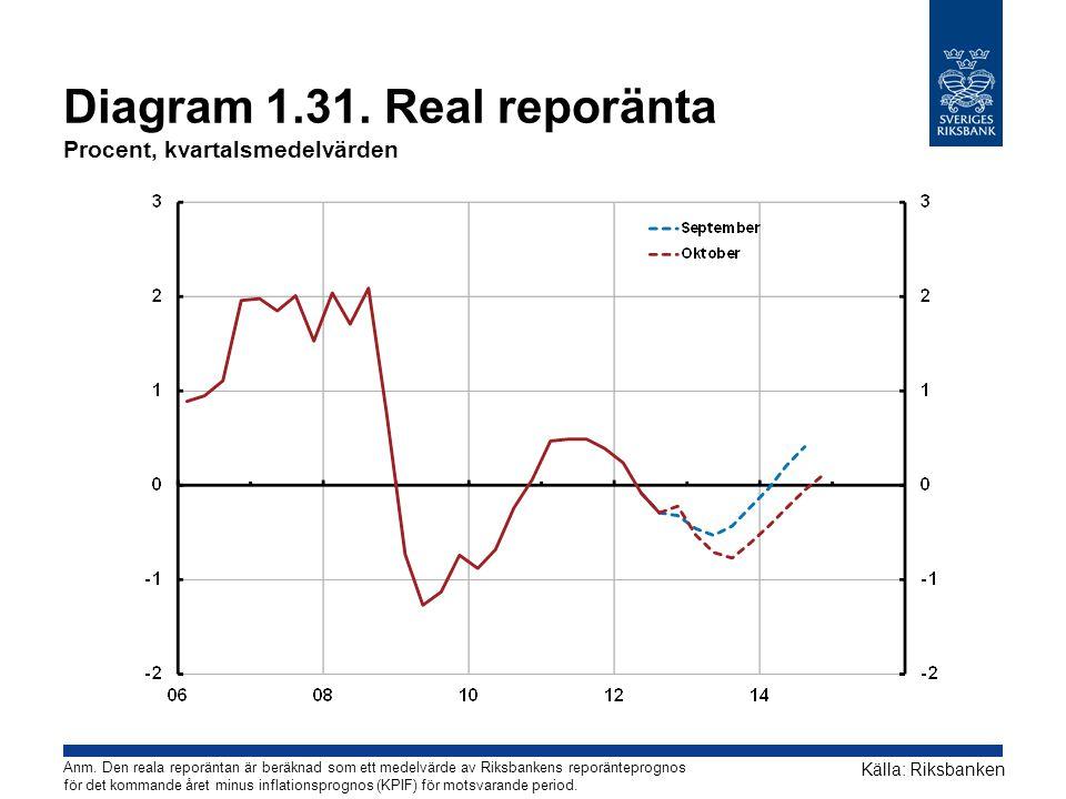 Diagram 1.31. Real reporänta Procent, kvartalsmedelvärden