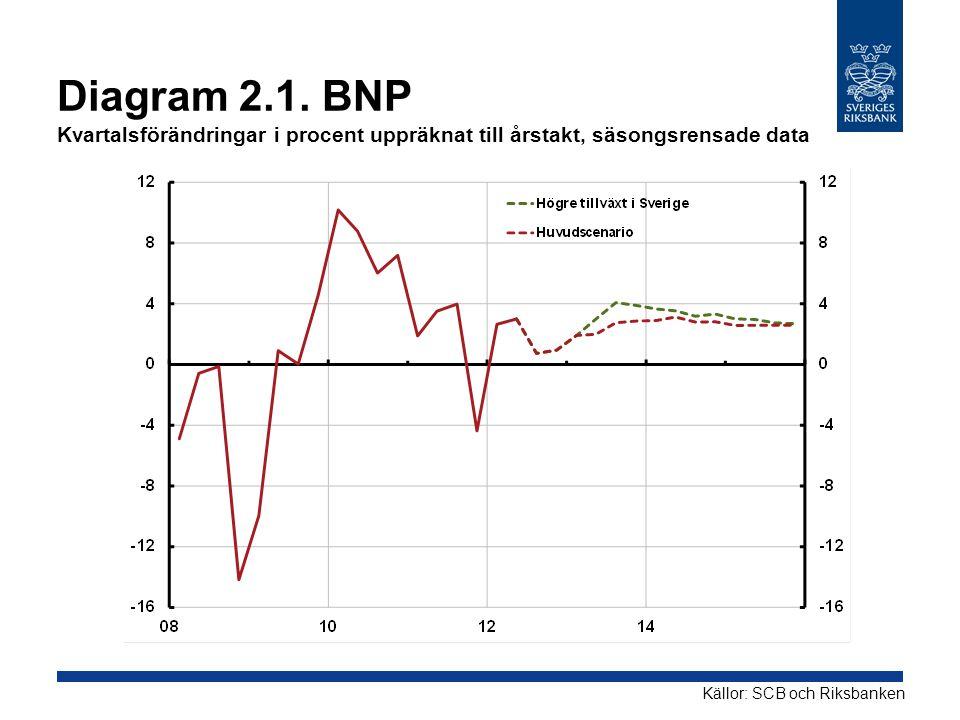 Diagram 2.1. BNP Kvartalsförändringar i procent uppräknat till årstakt, säsongsrensade data
