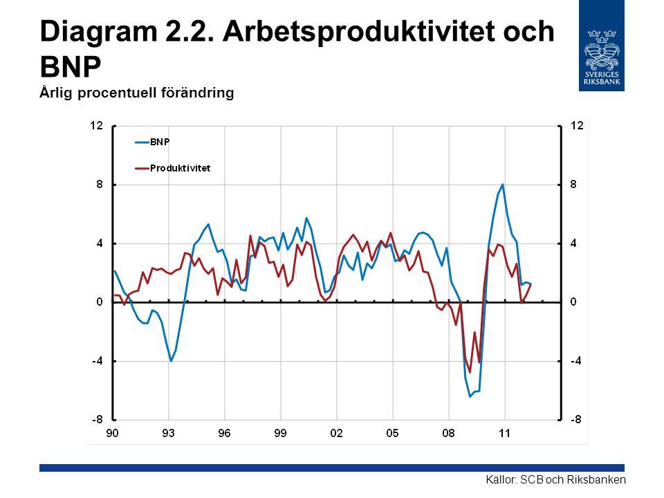Diagram 2.2. Arbetsproduktivitet och BNP Årlig procentuell förändring
