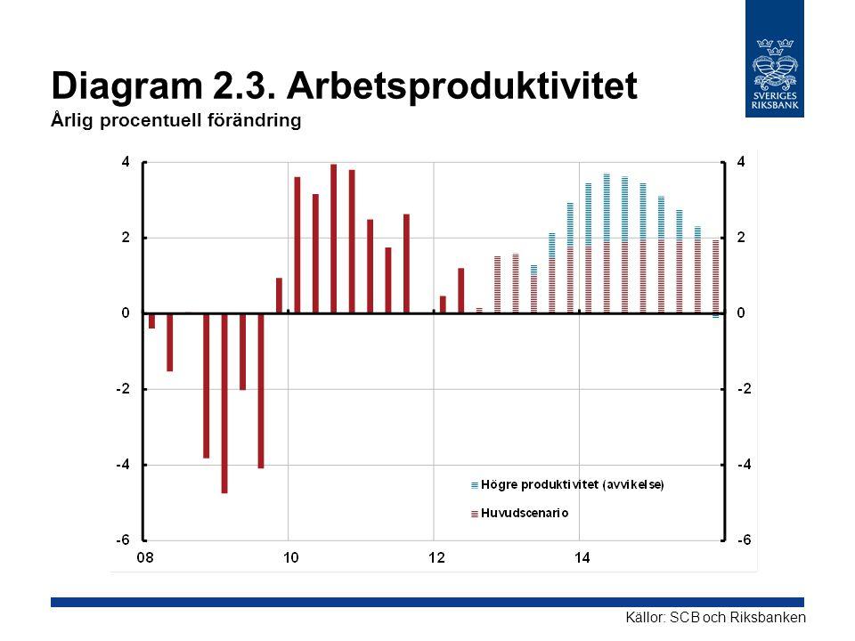 Diagram 2.3. Arbetsproduktivitet Årlig procentuell förändring