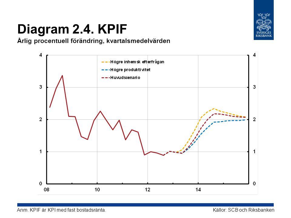 Diagram 2.4. KPIF Årlig procentuell förändring, kvartalsmedelvärden