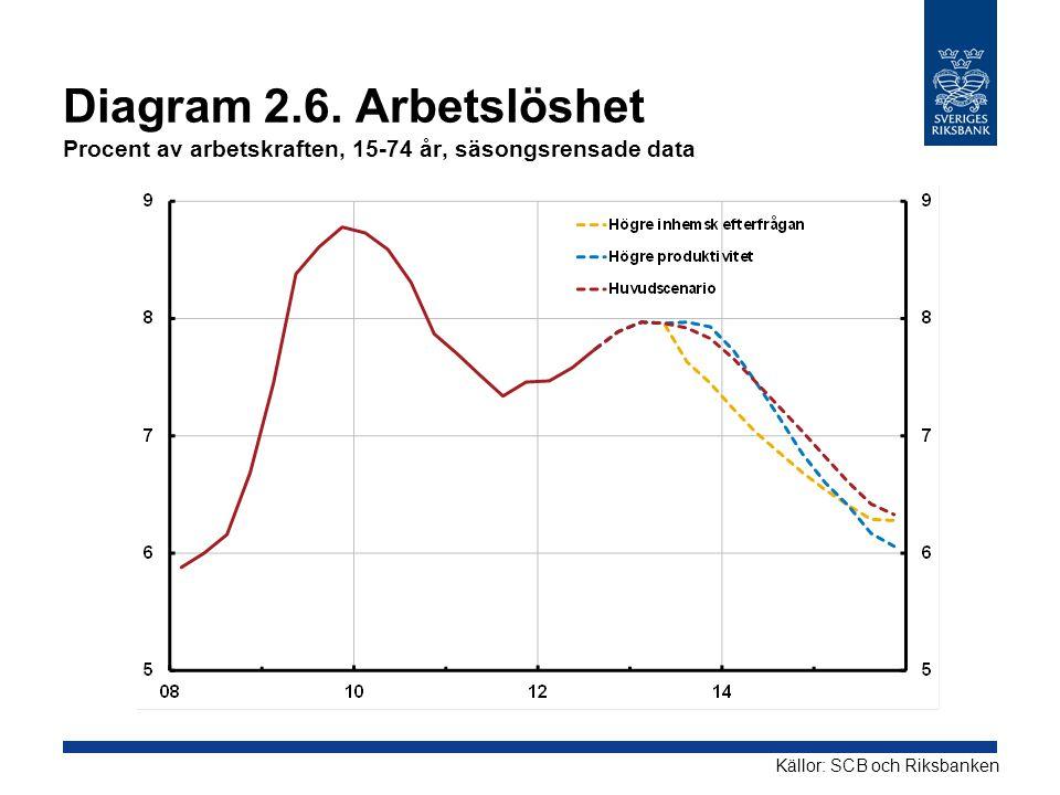 Diagram 2.6. Arbetslöshet Procent av arbetskraften, 15-74 år, säsongsrensade data
