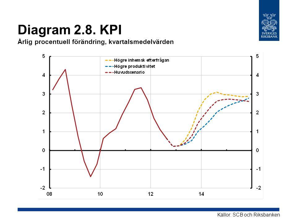 Diagram 2.8. KPI Årlig procentuell förändring, kvartalsmedelvärden