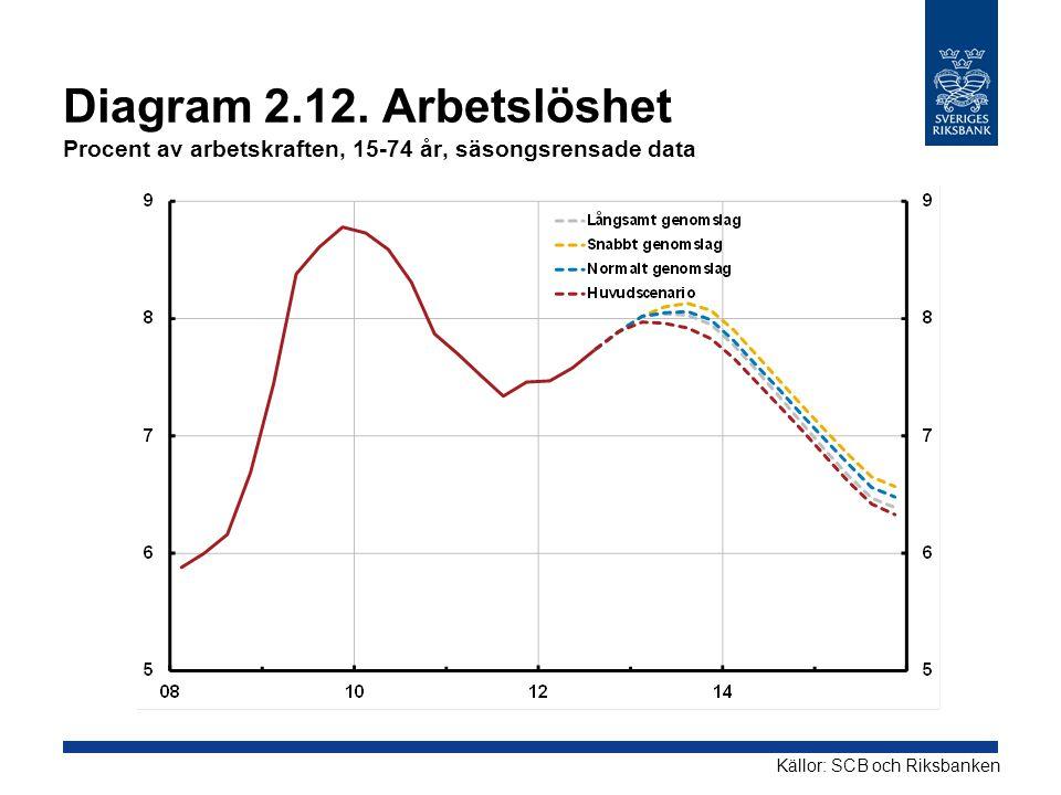 Diagram 2.12. Arbetslöshet Procent av arbetskraften, 15-74 år, säsongsrensade data