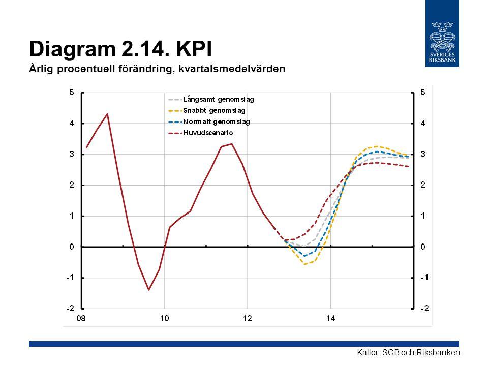 Diagram 2.14. KPI Årlig procentuell förändring, kvartalsmedelvärden