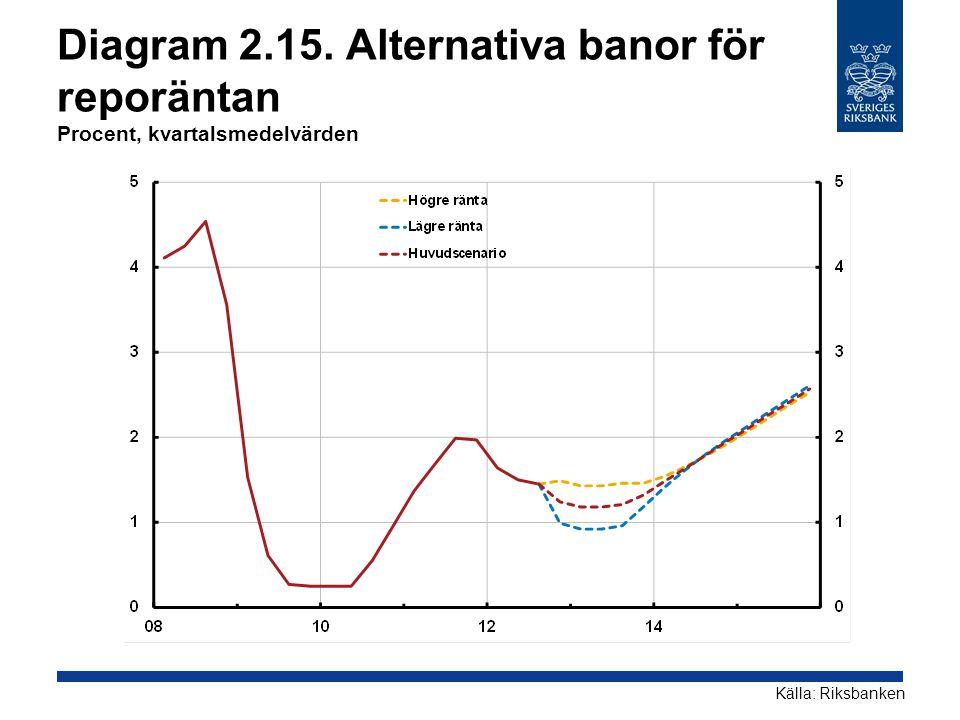 Diagram 2.15. Alternativa banor för reporäntan Procent, kvartalsmedelvärden