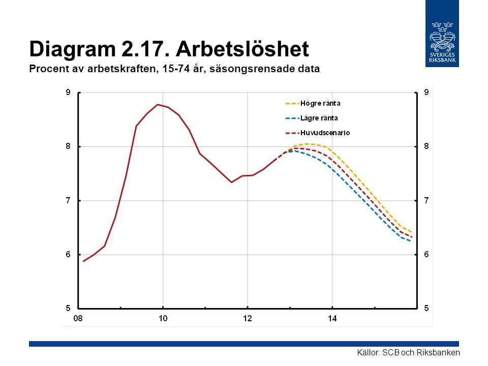 Diagram 2.17. Arbetslöshet Procent av arbetskraften, 15-74 år, säsongsrensade data