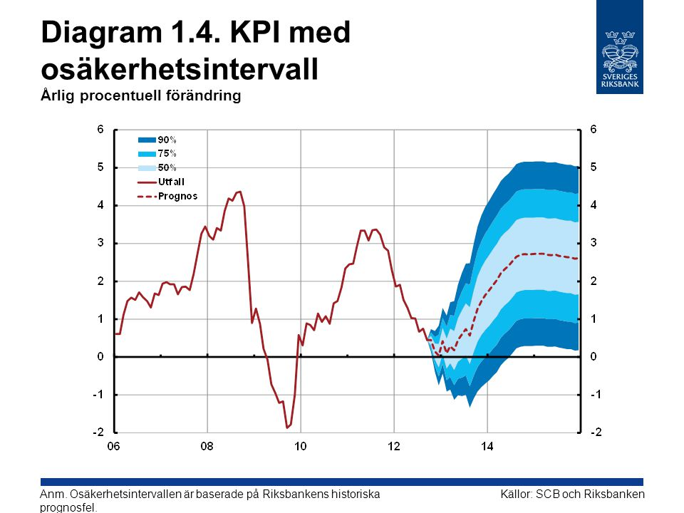 Diagram 1.4. KPI med osäkerhetsintervall Årlig procentuell förändring