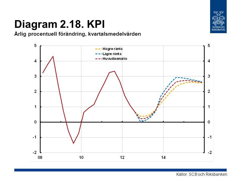 Diagram 2.18. KPI Årlig procentuell förändring, kvartalsmedelvärden