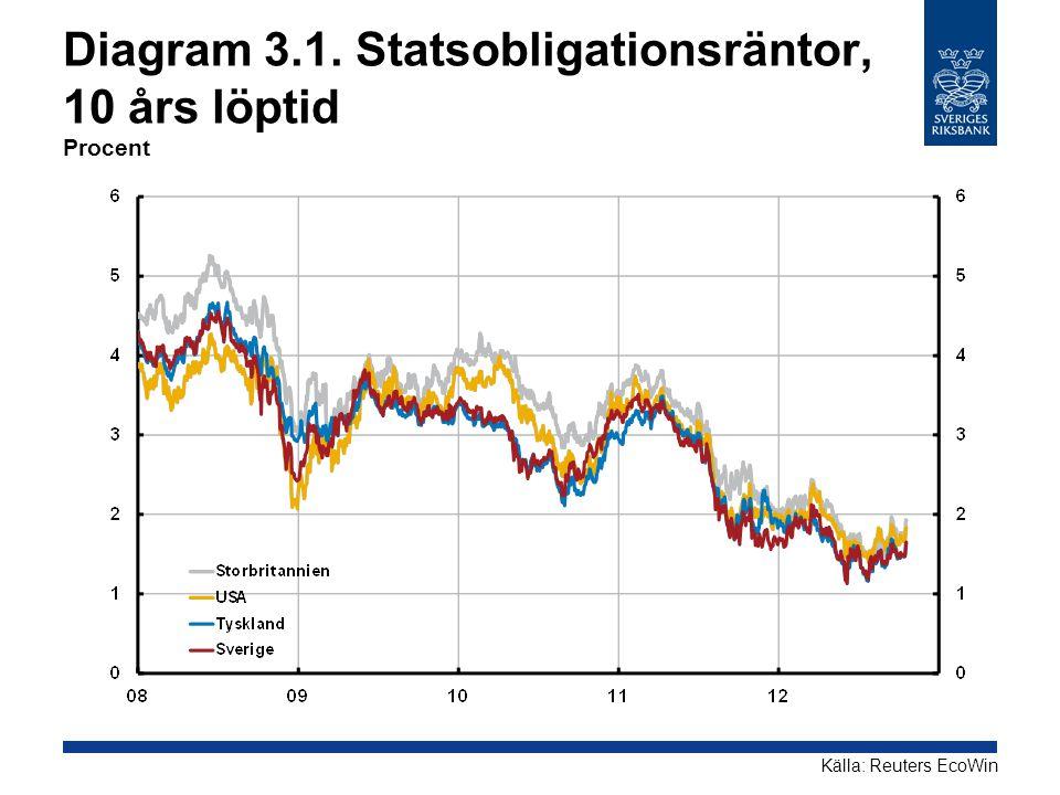 Diagram 3.1. Statsobligationsräntor, 10 års löptid Procent