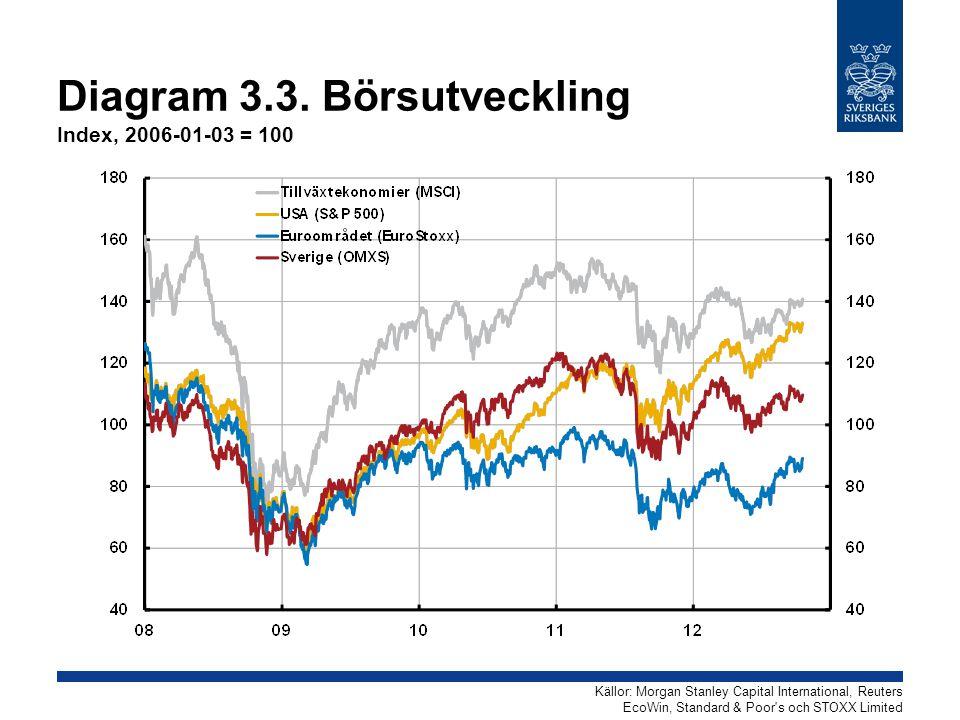 Diagram 3.3. Börsutveckling Index, 2006-01-03 = 100