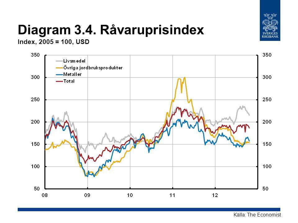 Diagram 3.4. Råvaruprisindex Index, 2005 = 100, USD