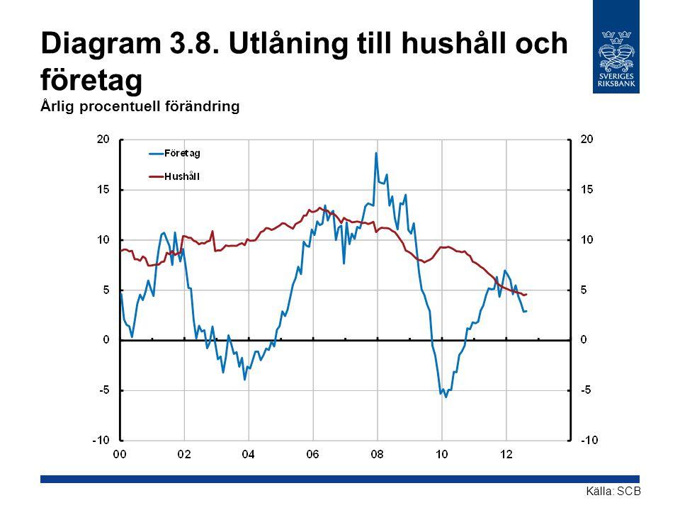 Diagram 3.8. Utlåning till hushåll och företag Årlig procentuell förändring