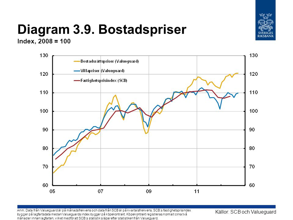 Diagram 3.9. Bostadspriser Index, 2008 = 100