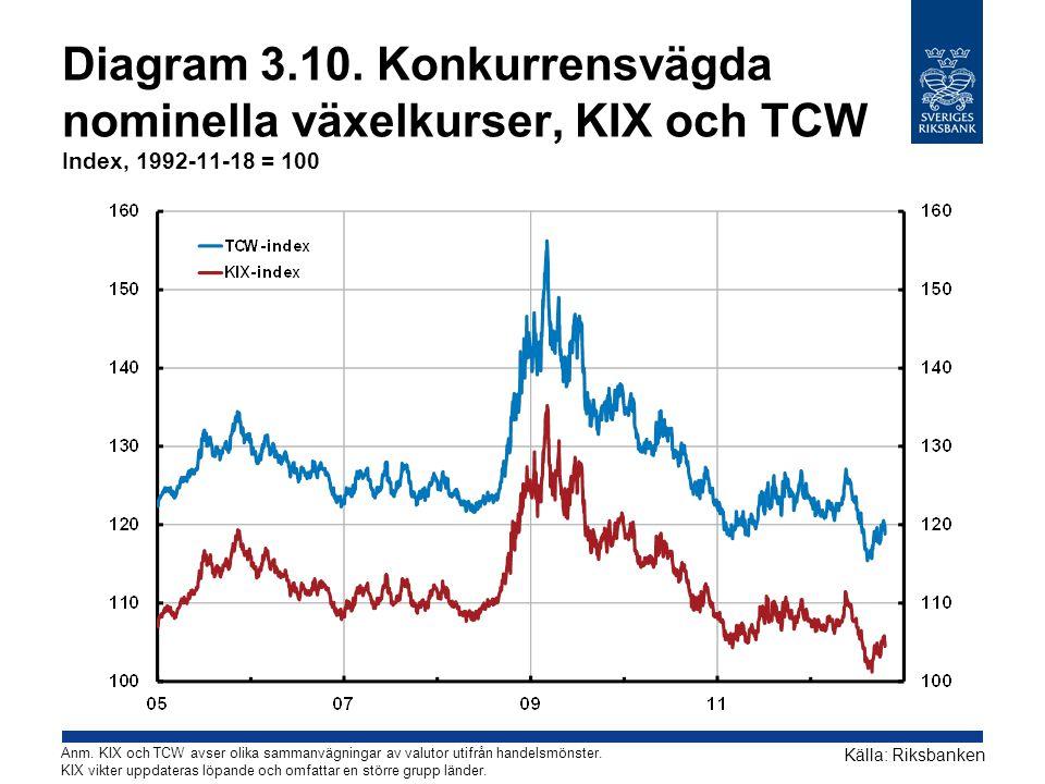 Diagram 3.10. Konkurrensvägda nominella växelkurser, KIX och TCW Index, 1992-11-18 = 100