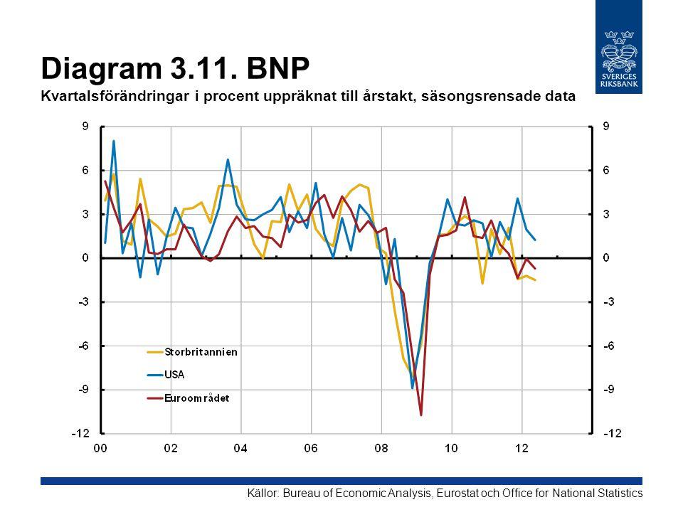 Diagram 3.11. BNP Kvartalsförändringar i procent uppräknat till årstakt, säsongsrensade data