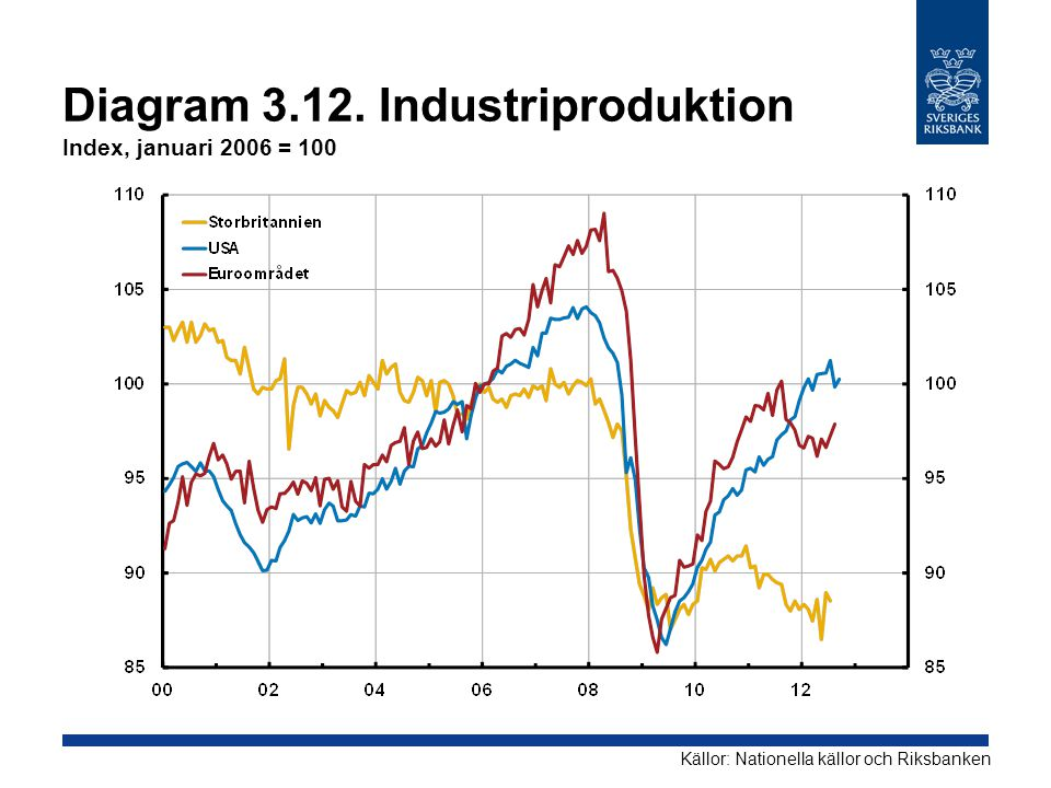 Diagram 3.12. Industriproduktion Index, januari 2006 = 100