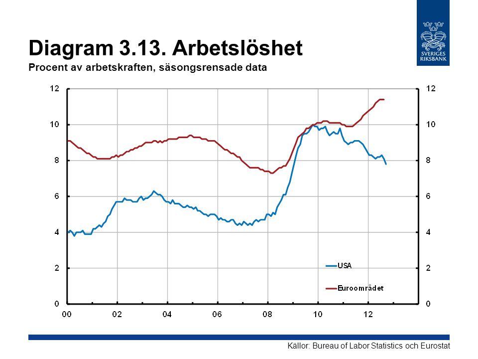 Diagram 3.13. Arbetslöshet Procent av arbetskraften, säsongsrensade data