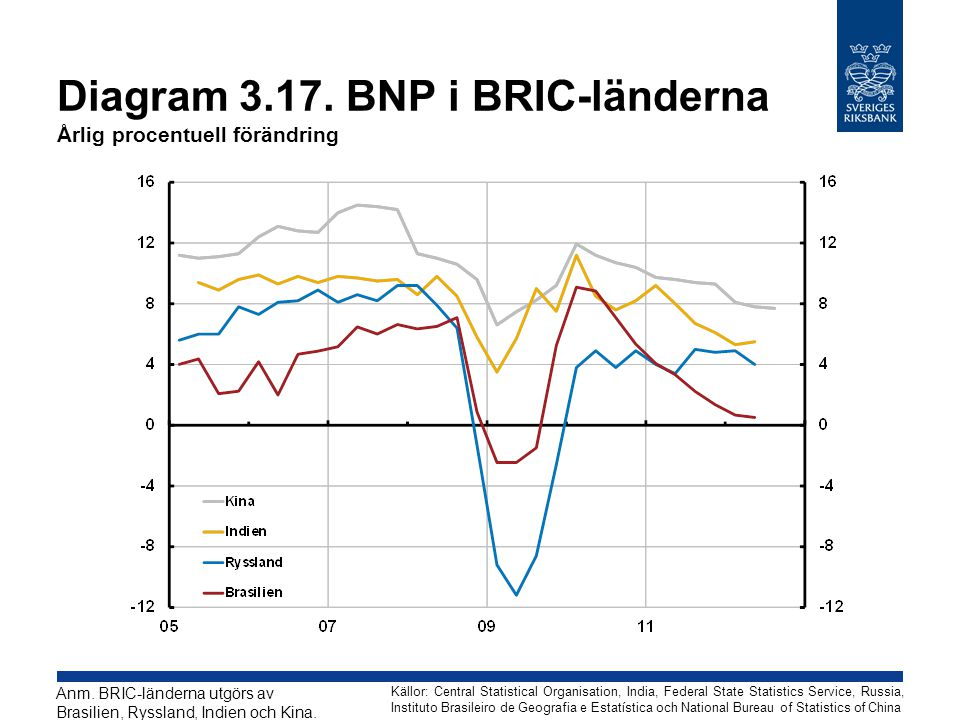 Diagram 3.17. BNP i BRIC-länderna Årlig procentuell förändring