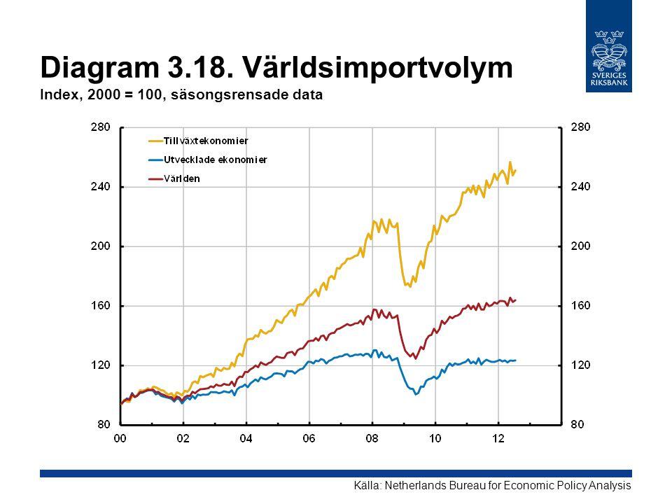 Diagram 3.18. Världsimportvolym Index, 2000 = 100, säsongsrensade data