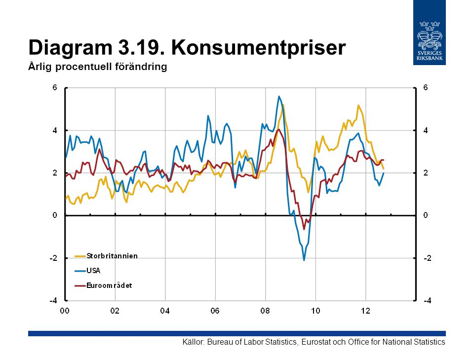 Diagram 3.19. Konsumentpriser Årlig procentuell förändring