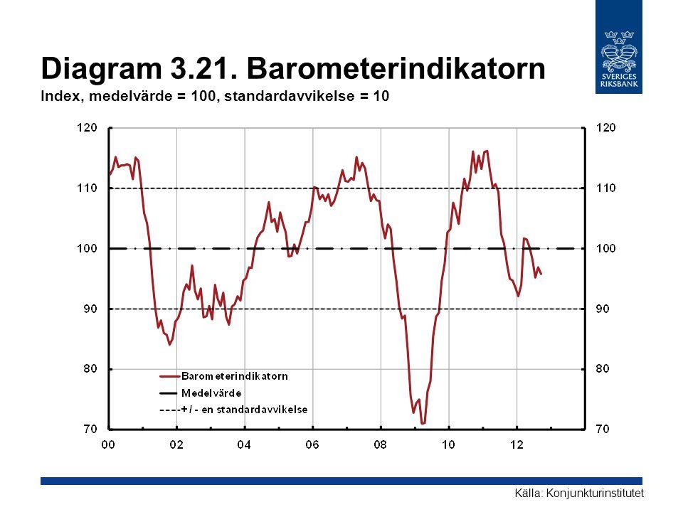Diagram 3.21. Barometerindikatorn Index, medelvärde = 100, standardavvikelse = 10