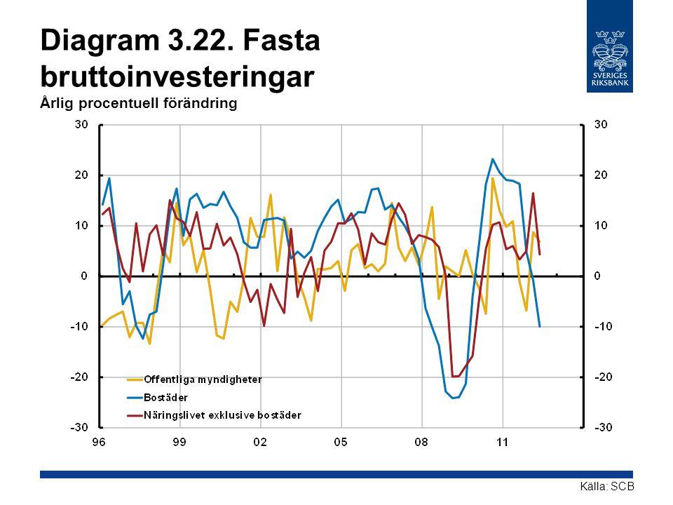 Diagram 3.22. Fasta bruttoinvesteringar Årlig procentuell förändring