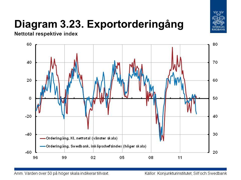 Diagram 3.23. Exportorderingång Nettotal respektive index