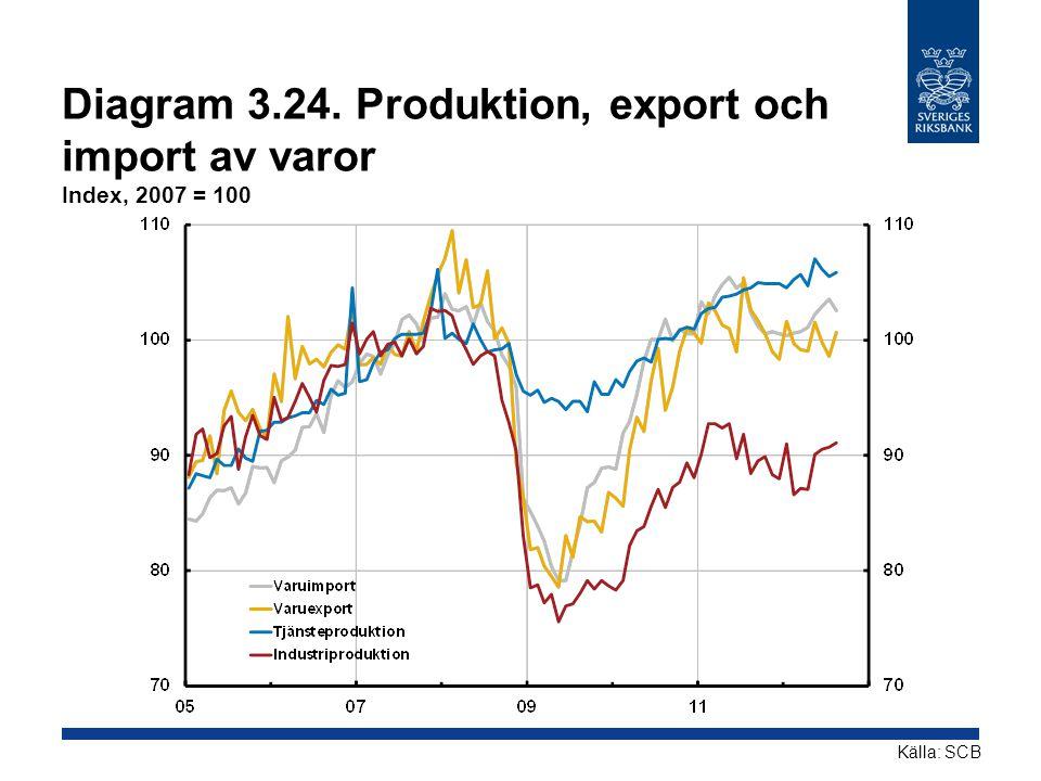 Diagram 3.24. Produktion, export och import av varor Index, 2007 = 100