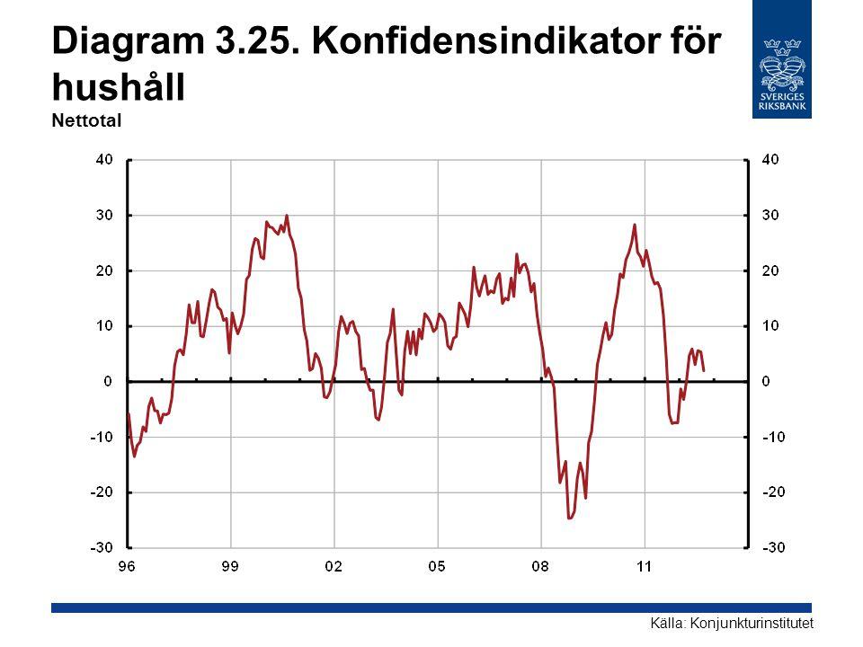 Diagram 3.25. Konfidensindikator för hushåll Nettotal