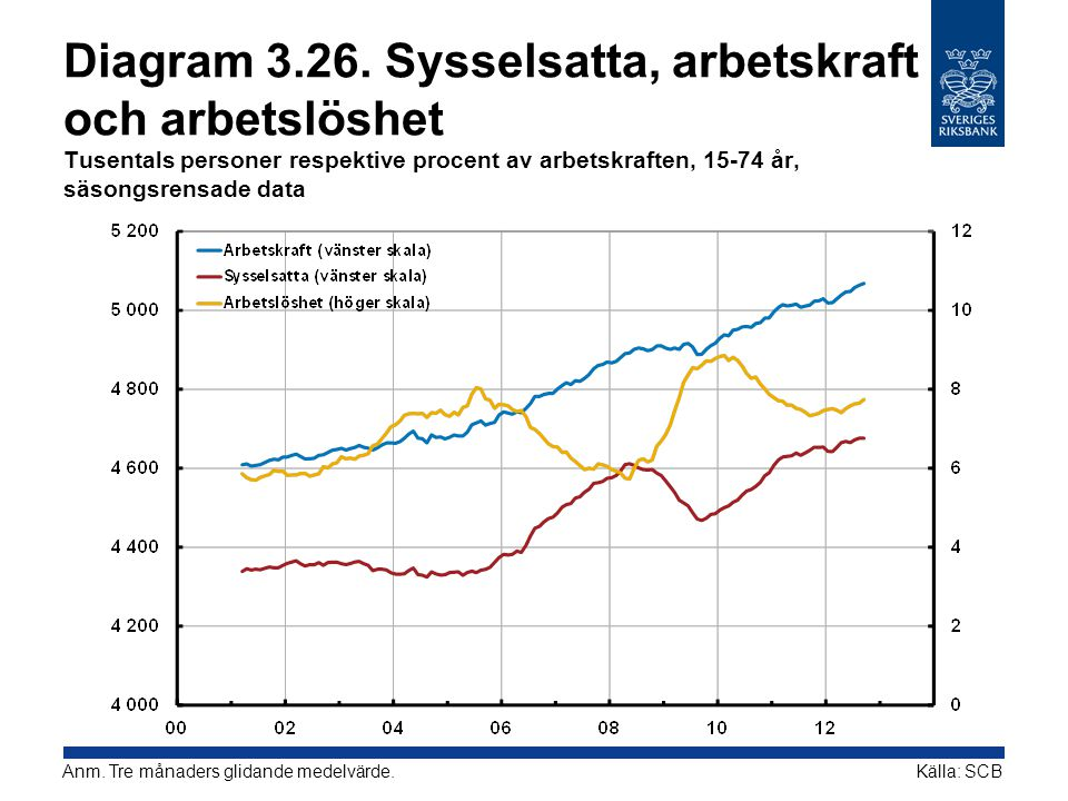 Diagram 3.26. Sysselsatta, arbetskraft och arbetslöshet Tusentals personer respektive procent av arbetskraften, 15-74 år, säsongsrensade data