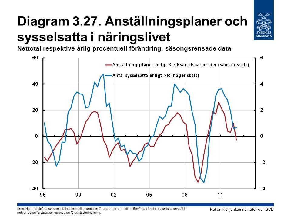 Diagram 3.27. Anställningsplaner och sysselsatta i näringslivet Nettotal respektive årlig procentuell förändring, säsongsrensade data