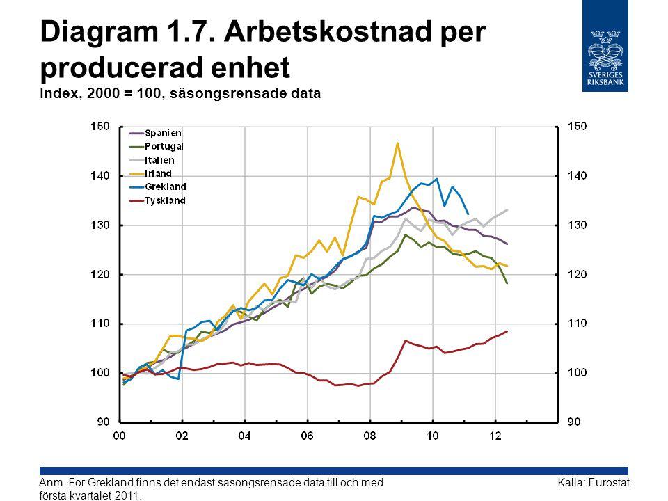 Diagram 1.7. Arbetskostnad per producerad enhet Index, 2000 = 100, säsongsrensade data