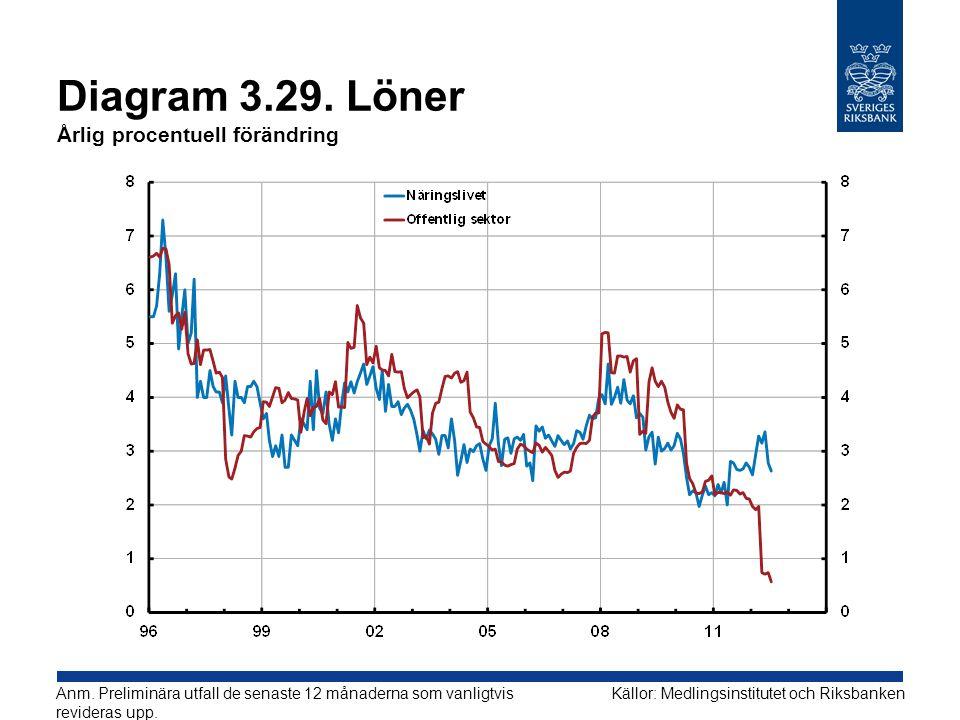 Diagram 3.29. Löner Årlig procentuell förändring
