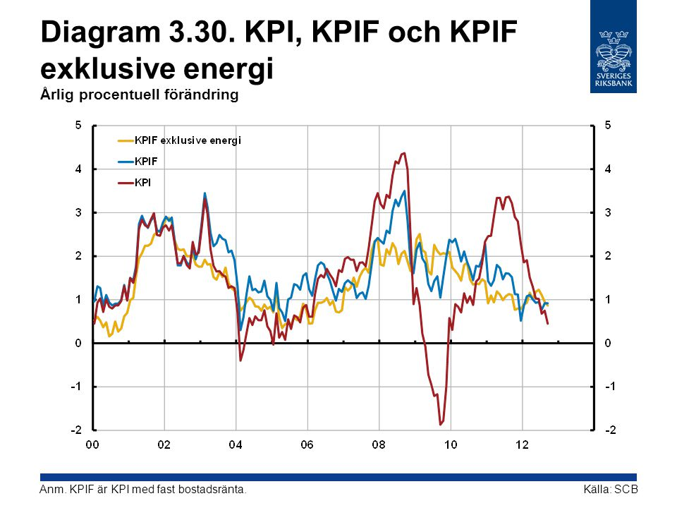 Diagram 3.30. KPI, KPIF och KPIF exklusive energi Årlig procentuell förändring