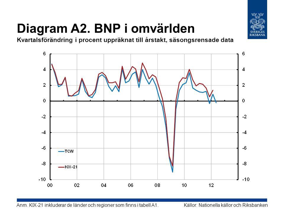 Diagram A2. BNP i omvärlden Kvartalsförändring i procent uppräknat till årstakt, säsongsrensade data