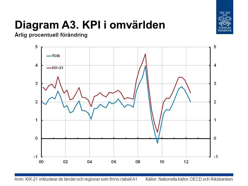 Diagram A3. KPI i omvärlden Årlig procentuell förändring