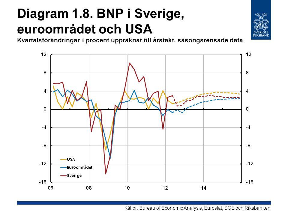 Diagram 1.8. BNP i Sverige, euroområdet och USA Kvartalsförändringar i procent uppräknat till årstakt, säsongsrensade data