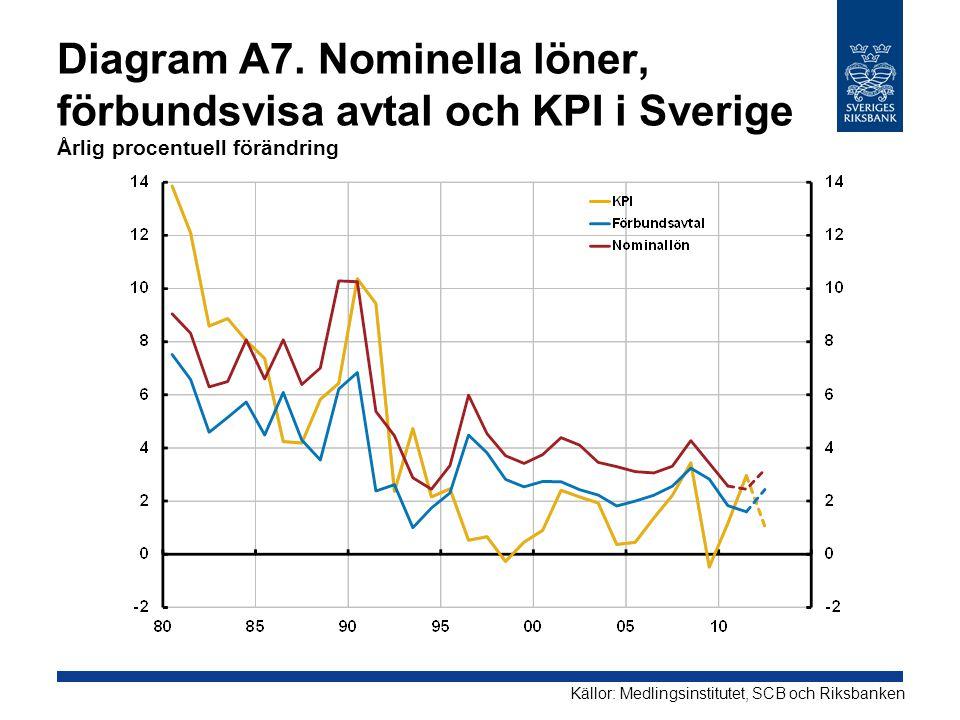 Diagram A7. Nominella löner, förbundsvisa avtal och KPI i Sverige Årlig procentuell förändring