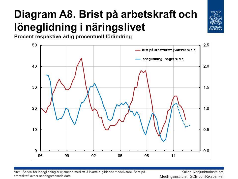 Diagram A8. Brist på arbetskraft och löneglidning i näringslivet Procent respektive årlig procentuell förändring