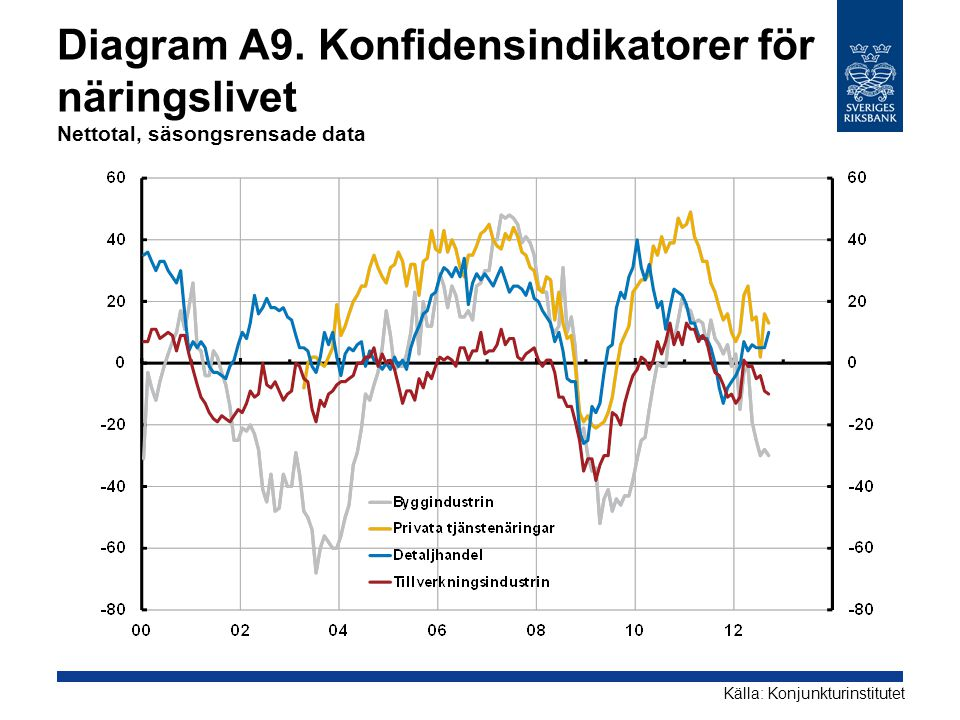 Diagram A9. Konfidensindikatorer för näringslivet Nettotal, säsongsrensade data