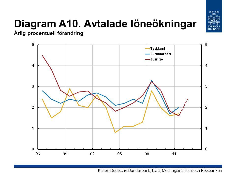 Diagram A10. Avtalade löneökningar Årlig procentuell förändring