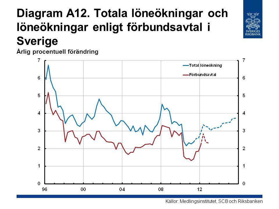 Diagram A12. Totala löneökningar och löneökningar enligt förbundsavtal i Sverige Årlig procentuell förändring