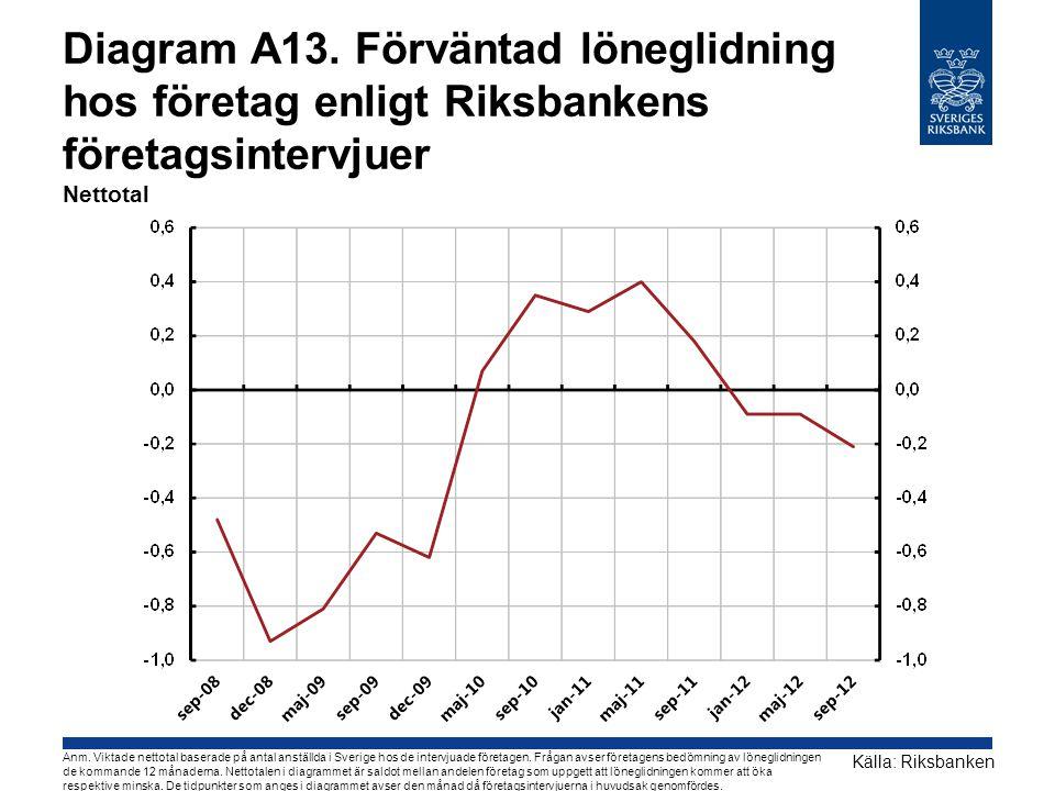Diagram A13. Förväntad löneglidning hos företag enligt Riksbankens företagsintervjuer Nettotal