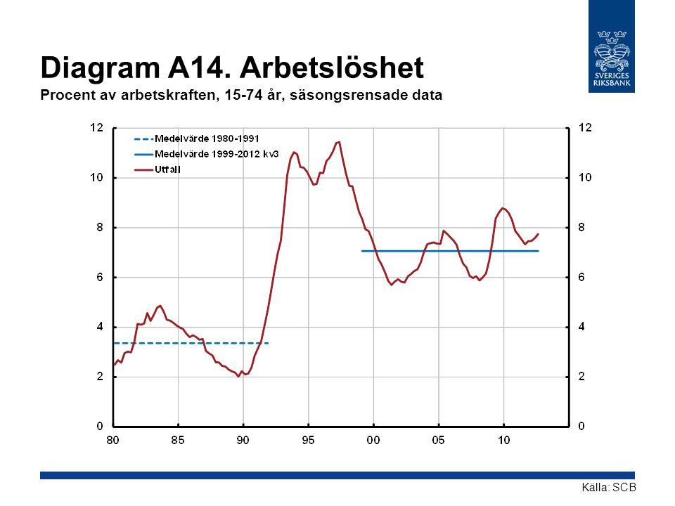 Diagram A14. Arbetslöshet Procent av arbetskraften, 15-74 år, säsongsrensade data