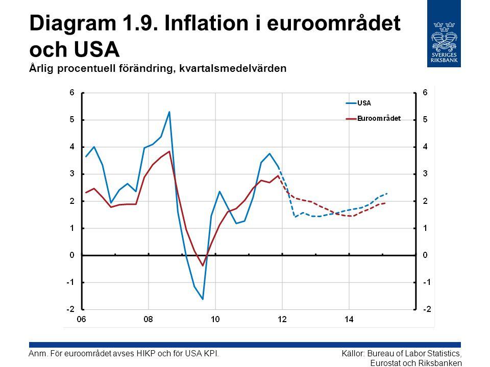 Diagram 1.9. Inflation i euroområdet och USA Årlig procentuell förändring, kvartalsmedelvärden