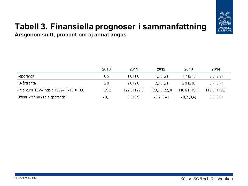 Tabell 3. Finansiella prognoser i sammanfattning Årsgenomsnitt, procent om ej annat anges