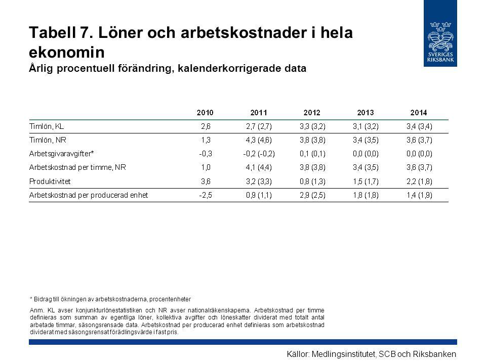 Tabell 7. Löner och arbetskostnader i hela ekonomin Årlig procentuell förändring, kalenderkorrigerade data