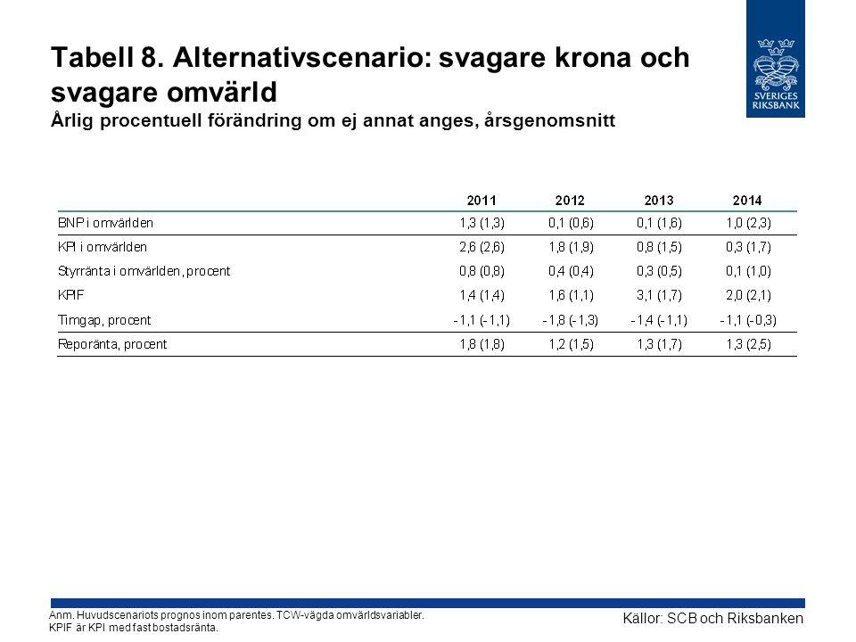 Tabell 8. Alternativscenario: svagare krona och svagare omvärld Årlig procentuell förändring om ej annat anges, årsgenomsnitt